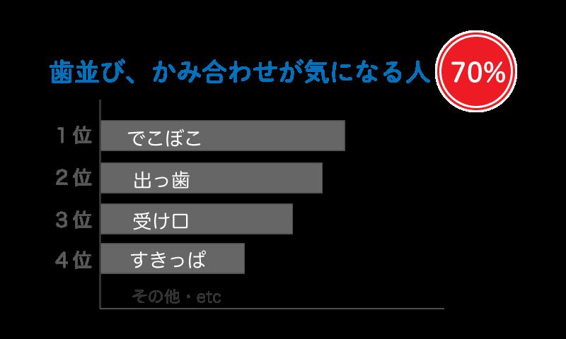 現在の日本人の子供 歯並び、かみ合わせが気になる人